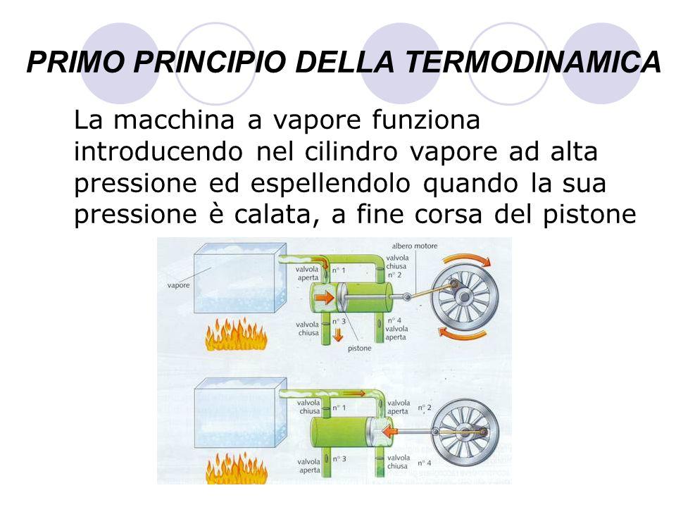 PRIMO PRINCIPIO DELLA TERMODINAMICA La macchina a vapore funziona introducendo nel cilindro vapore ad alta pressione ed espellendolo quando la sua pre