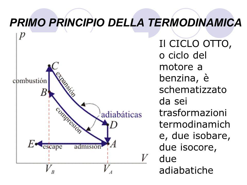 PRIMO PRINCIPIO DELLA TERMODINAMICA Il CICLO OTTO, o ciclo del motore a benzina, è schematizzato da sei trasformazioni termodinamich e, due isobare, d