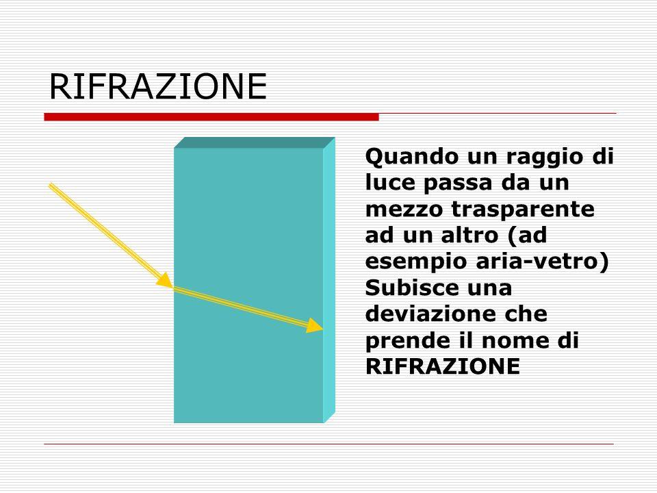 RIFRAZIONE Quando un raggio di luce passa da un mezzo trasparente ad un altro (ad esempio aria-vetro) Subisce una deviazione che prende il nome di RIF