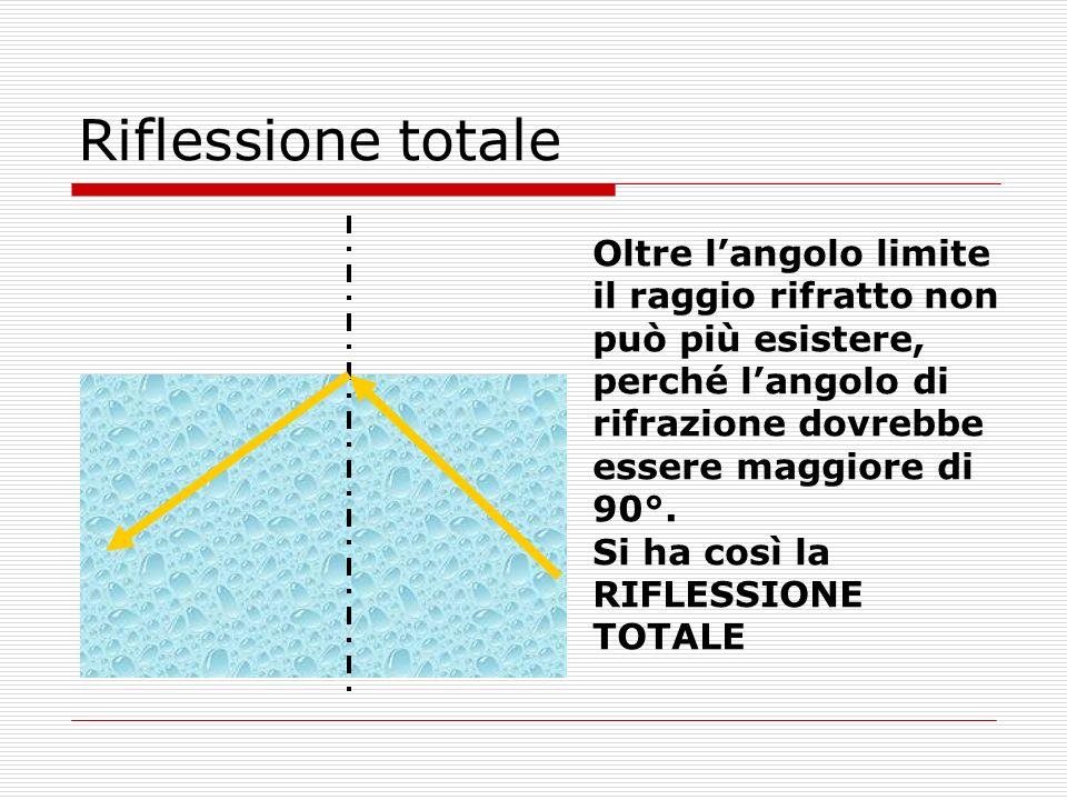 Riflessione totale Oltre langolo limite il raggio rifratto non può più esistere, perché langolo di rifrazione dovrebbe essere maggiore di 90°. Si ha c