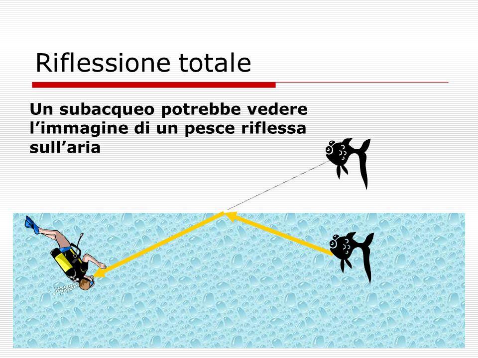 Riflessione totale Un subacqueo potrebbe vedere limmagine di un pesce riflessa sullaria