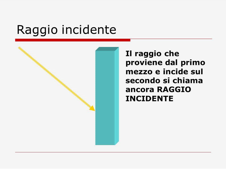 Raggio incidente Il raggio che proviene dal primo mezzo e incide sul secondo si chiama ancora RAGGIO INCIDENTE