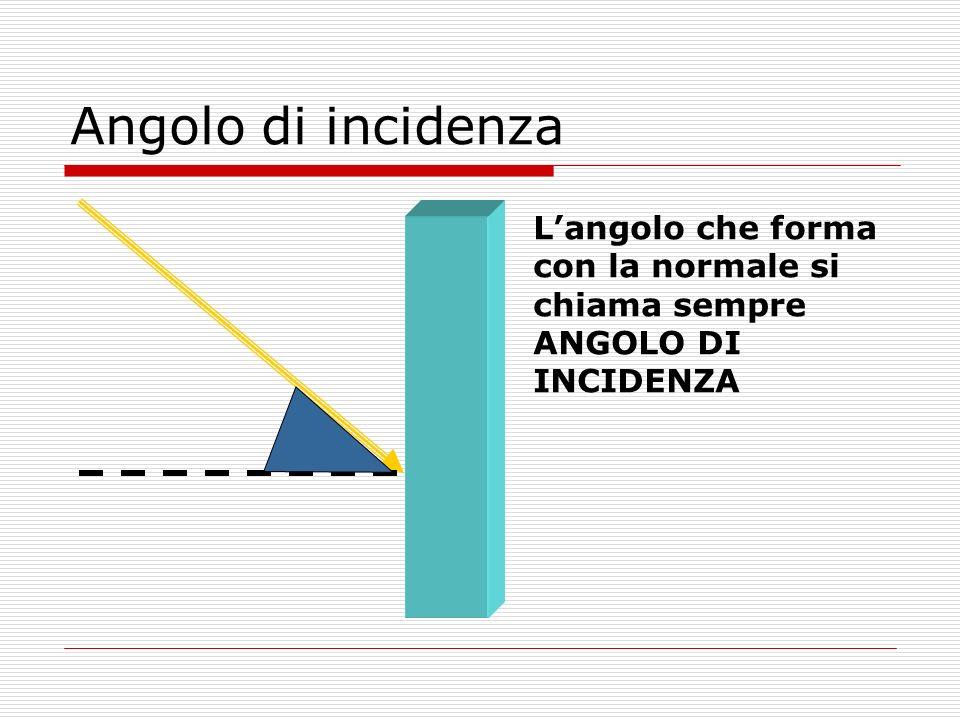 Riflessione totale Oltre langolo limite il raggio rifratto non può più esistere, perché langolo di rifrazione dovrebbe essere maggiore di 90°.