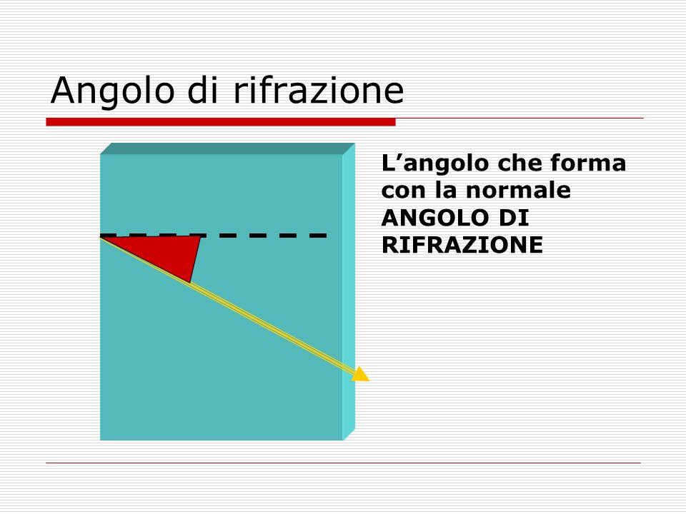 Prima legge della rifrazione RAGGIO INCIDENTE, RAGGIO RIFRATTO E NORMALE GIACCIONO SULLO STESSO PIANO
