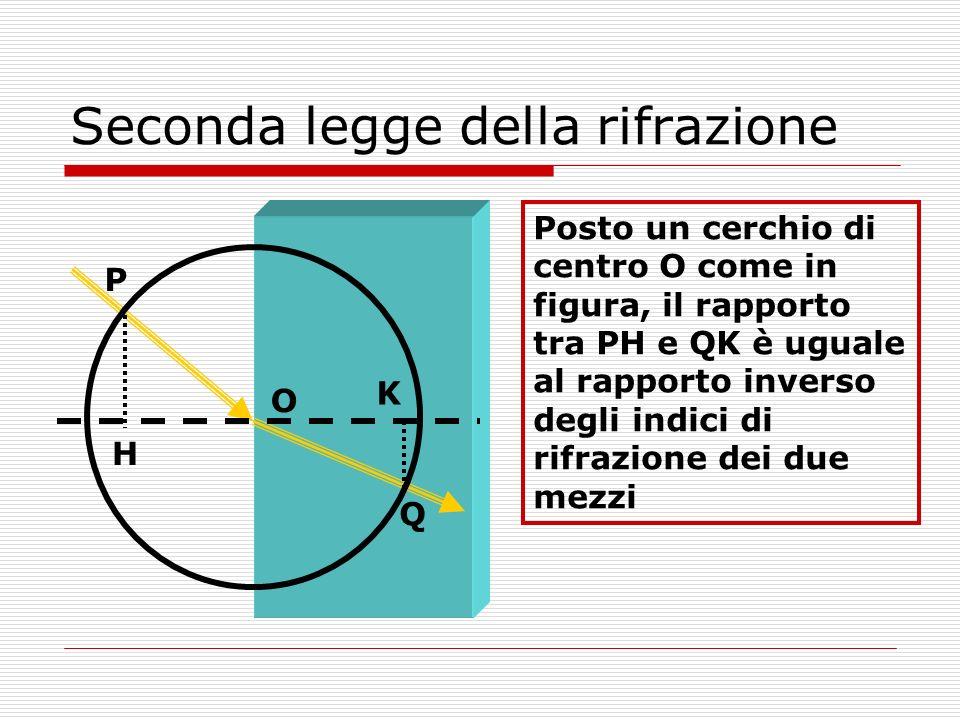 Seconda legge della rifrazione Posto un cerchio di centro O come in figura, il rapporto tra PH e QK è uguale al rapporto inverso degli indici di rifra