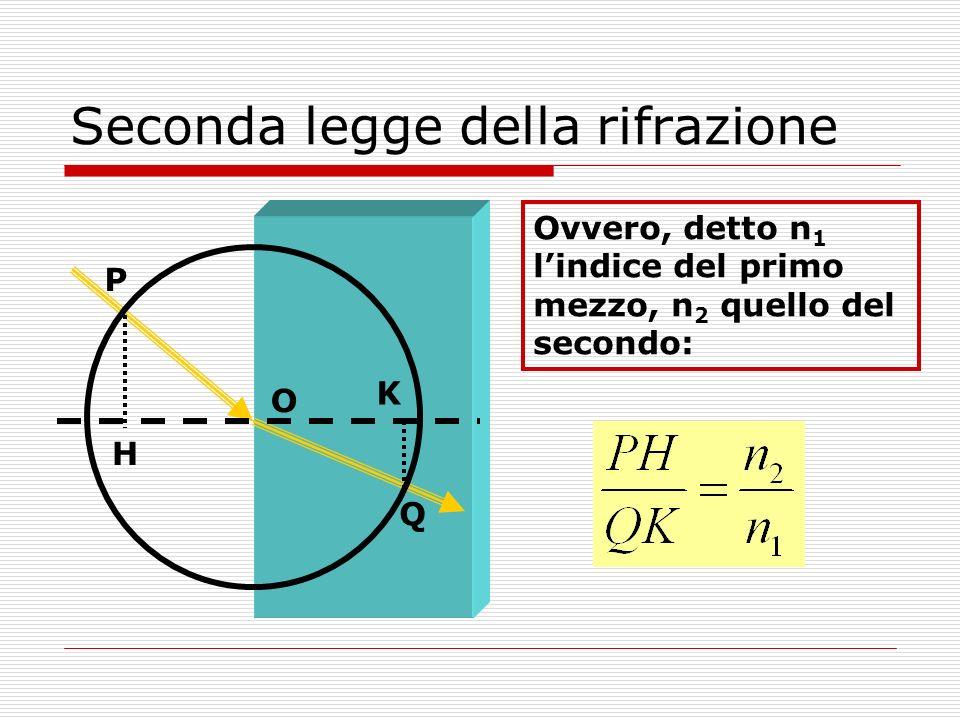 Seconda legge della rifrazione Ovvero, detto n 1 lindice del primo mezzo, n 2 quello del secondo: K O Q H P