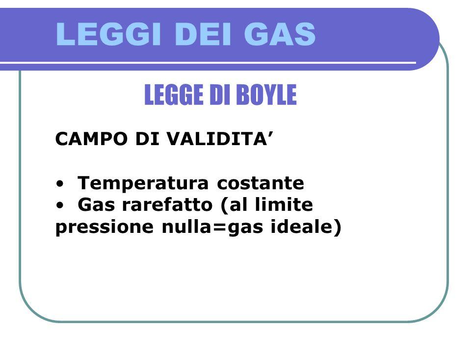 LEGGI DEI GAS LEGGE DI BOYLE CAMPO DI VALIDITA Temperatura costante Gas rarefatto (al limite pressione nulla=gas ideale)
