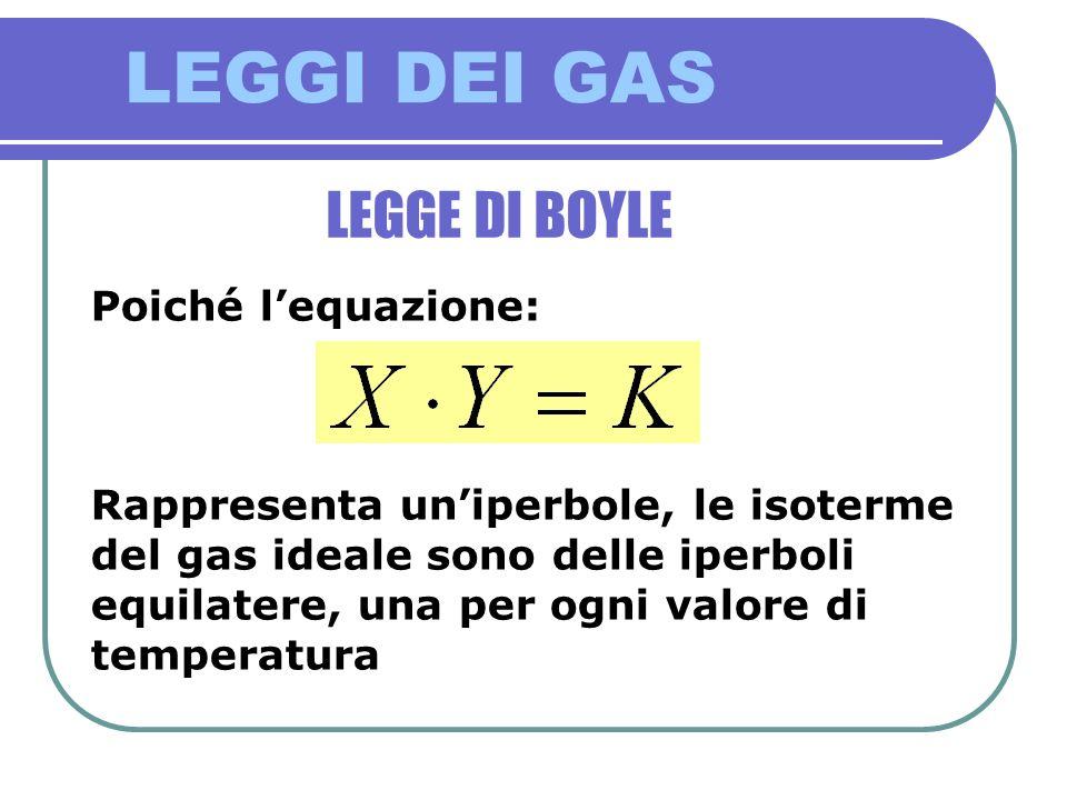 LEGGI DEI GAS LEGGE DI BOYLE Poiché lequazione: Rappresenta uniperbole, le isoterme del gas ideale sono delle iperboli equilatere, una per ogni valore