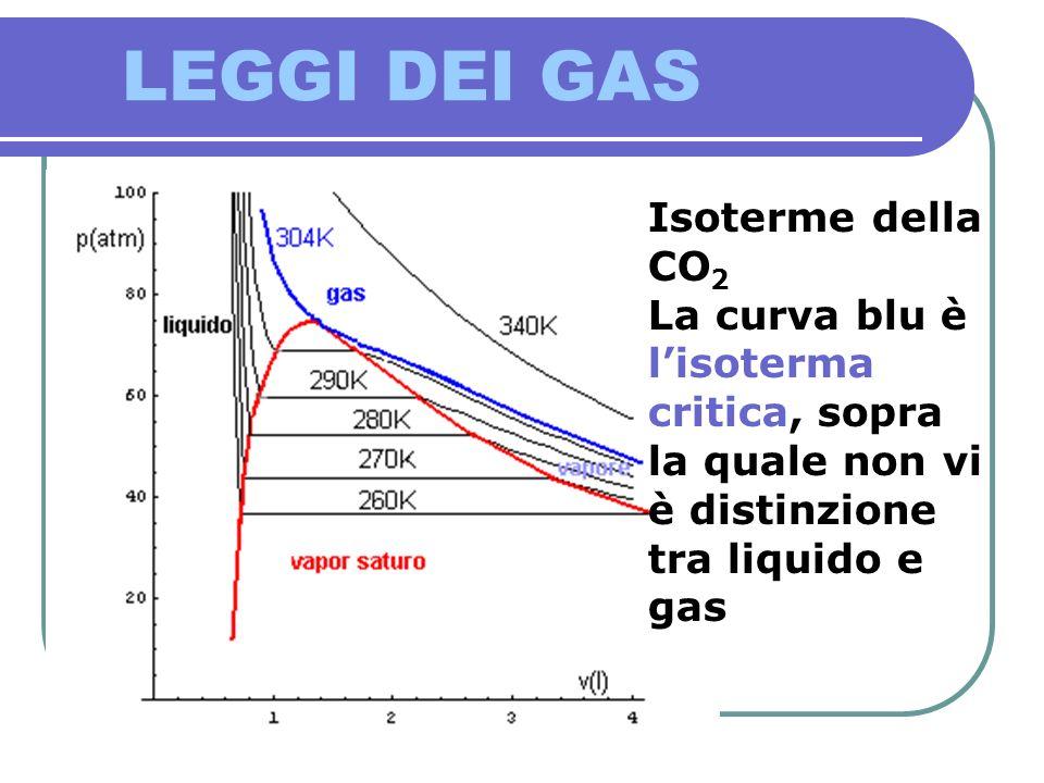 LEGGI DEI GAS Isoterme della CO 2 La curva blu è lisoterma critica, sopra la quale non vi è distinzione tra liquido e gas