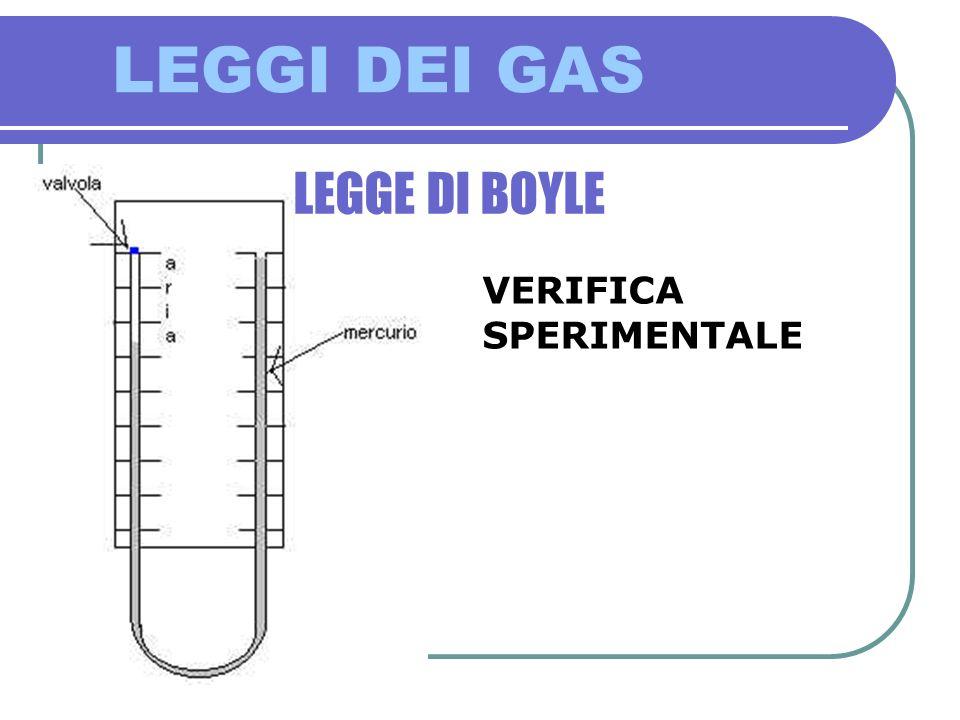 LEGGI DEI GAS SECONDA LEGGE DI VOLTA-GAY LUSSAC VERIFICA SPERIMENTALE