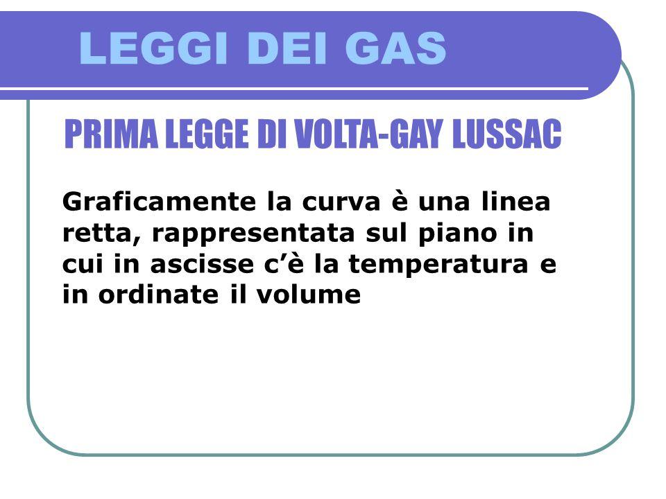 LEGGI DEI GAS PRIMA LEGGE DI VOLTA-GAY LUSSAC Graficamente la curva è una linea retta, rappresentata sul piano in cui in ascisse cè la temperatura e i