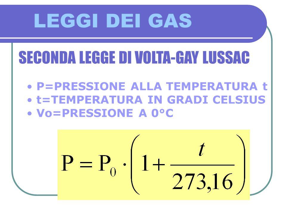LEGGI DEI GAS SECONDA LEGGE DI VOLTA-GAY LUSSAC P=PRESSIONE ALLA TEMPERATURA t t=TEMPERATURA IN GRADI CELSIUS Vo=PRESSIONE A 0°C
