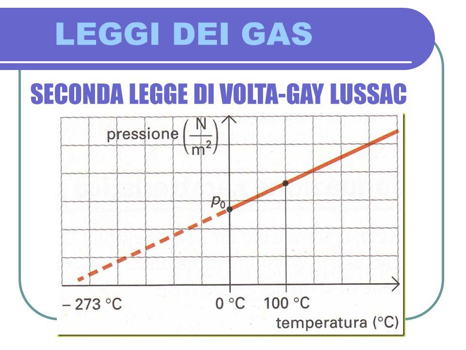 LEGGI DEI GAS SECONDA LEGGE DI VOLTA-GAY LUSSAC