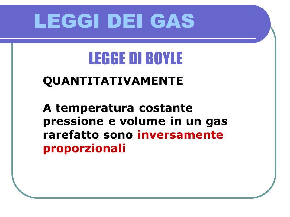 LEGGI DEI GAS LEGGE DI BOYLE QUANTITATIVAMENTE A temperatura costante pressione e volume in un gas rarefatto sono inversamente proporzionali