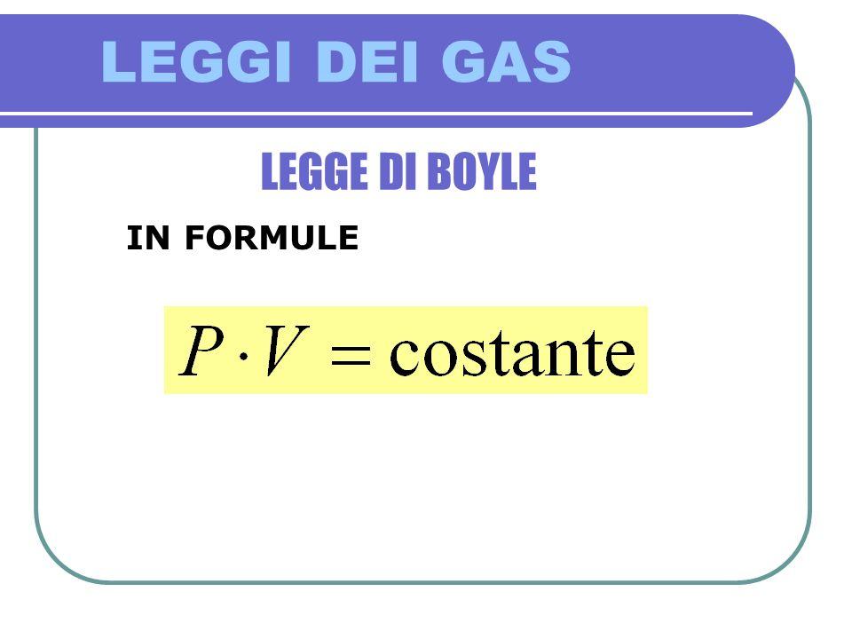 LEGGI DEI GAS Alcune considerazioni Questa formula ci dice che, ad una data pressione e temperatura, una mole di gas occupa LO STESSO VOLUME, qualsiasi sia la sua composizione chimica
