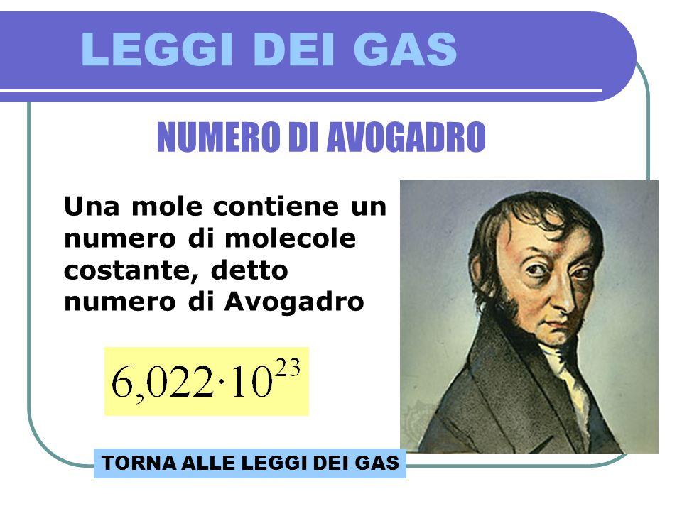 LEGGI DEI GAS NUMERO DI AVOGADRO Una mole contiene un numero di molecole costante, detto numero di Avogadro TORNA ALLE LEGGI DEI GAS