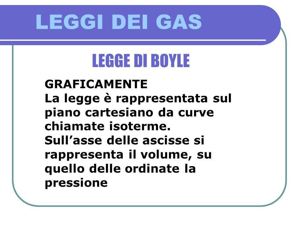 LEGGI DEI GAS LEGGE DI BOYLE GRAFICAMENTE La legge è rappresentata sul piano cartesiano da curve chiamate isoterme. Sullasse delle ascisse si rapprese