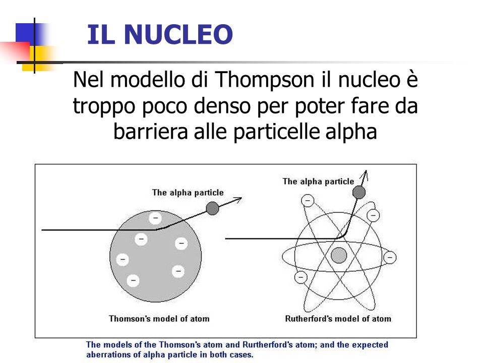 IL NUCLEO Nel modello di Thompson il nucleo è troppo poco denso per poter fare da barriera alle particelle alpha