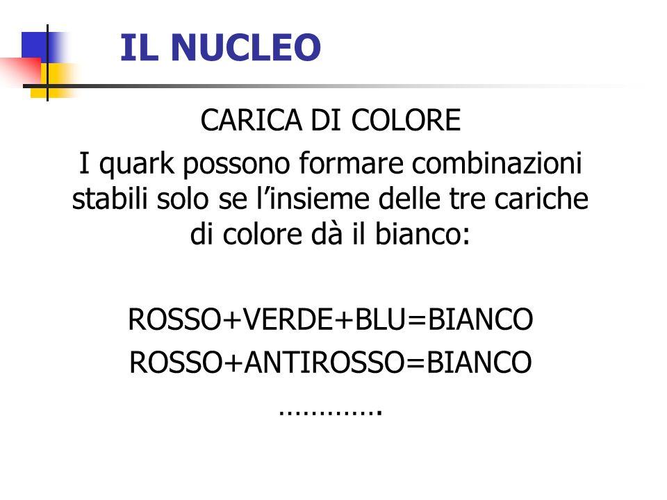 IL NUCLEO CARICA DI COLORE I quark possono formare combinazioni stabili solo se linsieme delle tre cariche di colore dà il bianco: ROSSO+VERDE+BLU=BIA