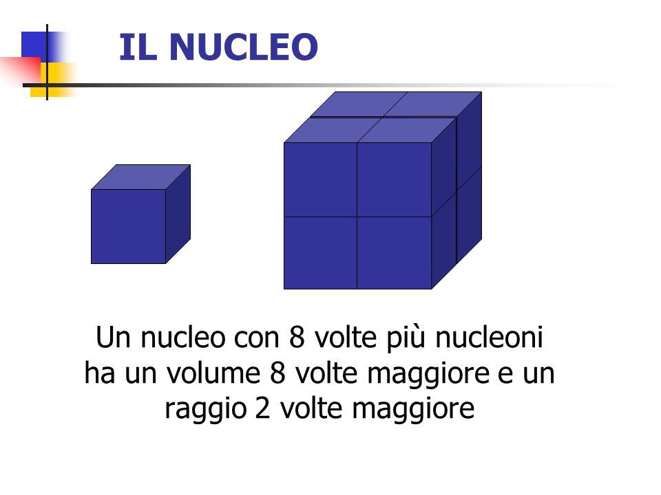 IL NUCLEO Un nucleo con 8 volte più nucleoni ha un volume 8 volte maggiore e un raggio 2 volte maggiore