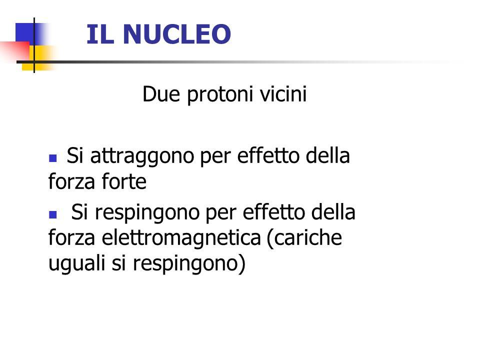 IL NUCLEO Due protoni vicini Si attraggono per effetto della forza forte Si respingono per effetto della forza elettromagnetica (cariche uguali si res