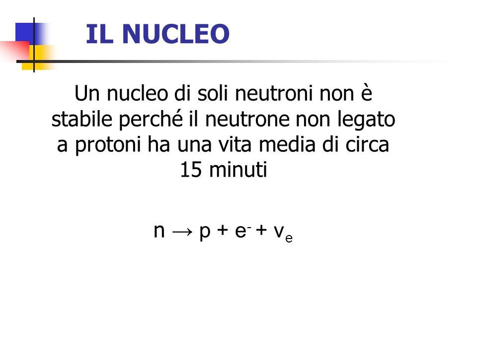 IL NUCLEO Un nucleo di soli neutroni non è stabile perché il neutrone non legato a protoni ha una vita media di circa 15 minuti n p + e - + ν e