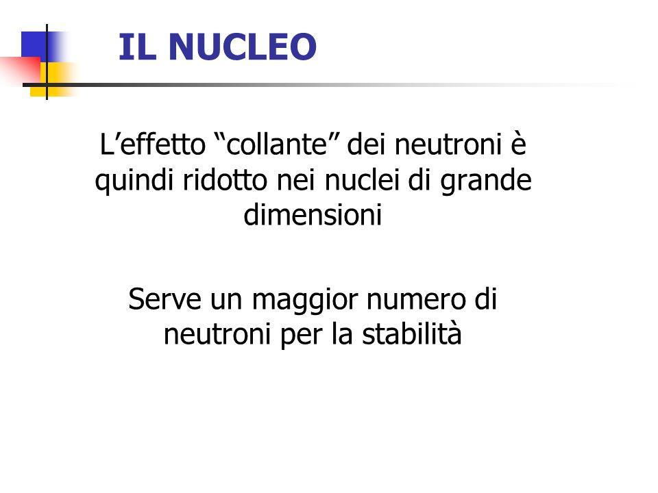Leffetto collante dei neutroni è quindi ridotto nei nuclei di grande dimensioni Serve un maggior numero di neutroni per la stabilità