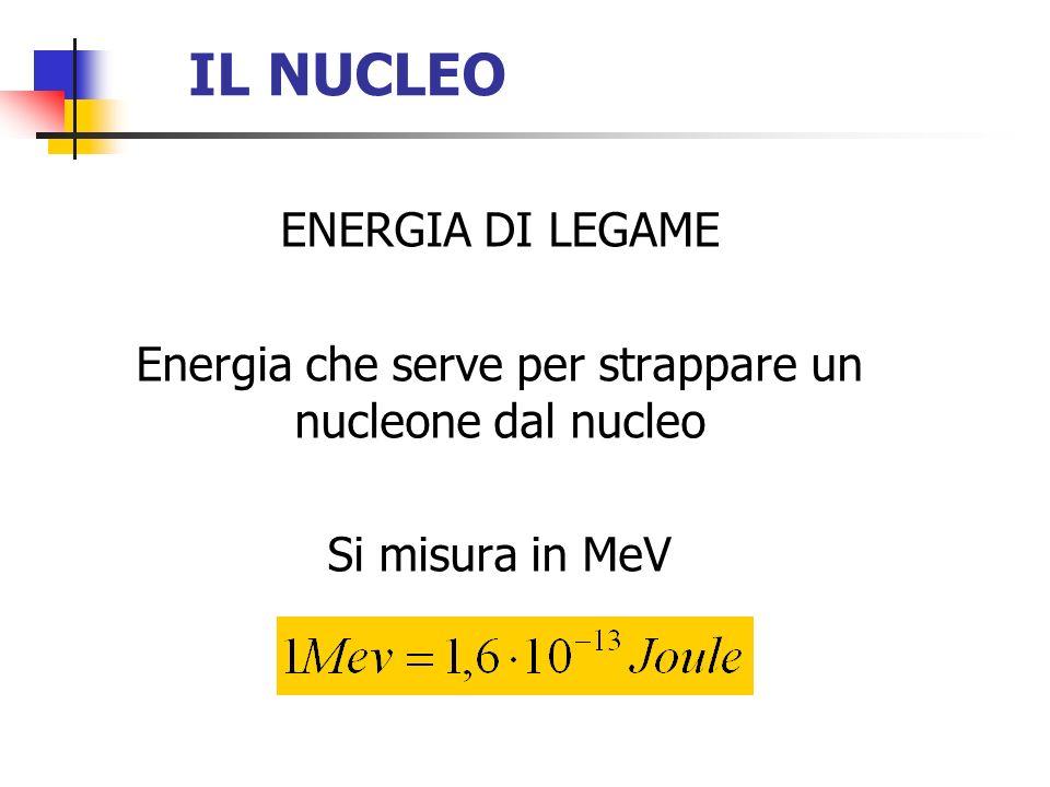 ENERGIA DI LEGAME Energia che serve per strappare un nucleone dal nucleo Si misura in MeV