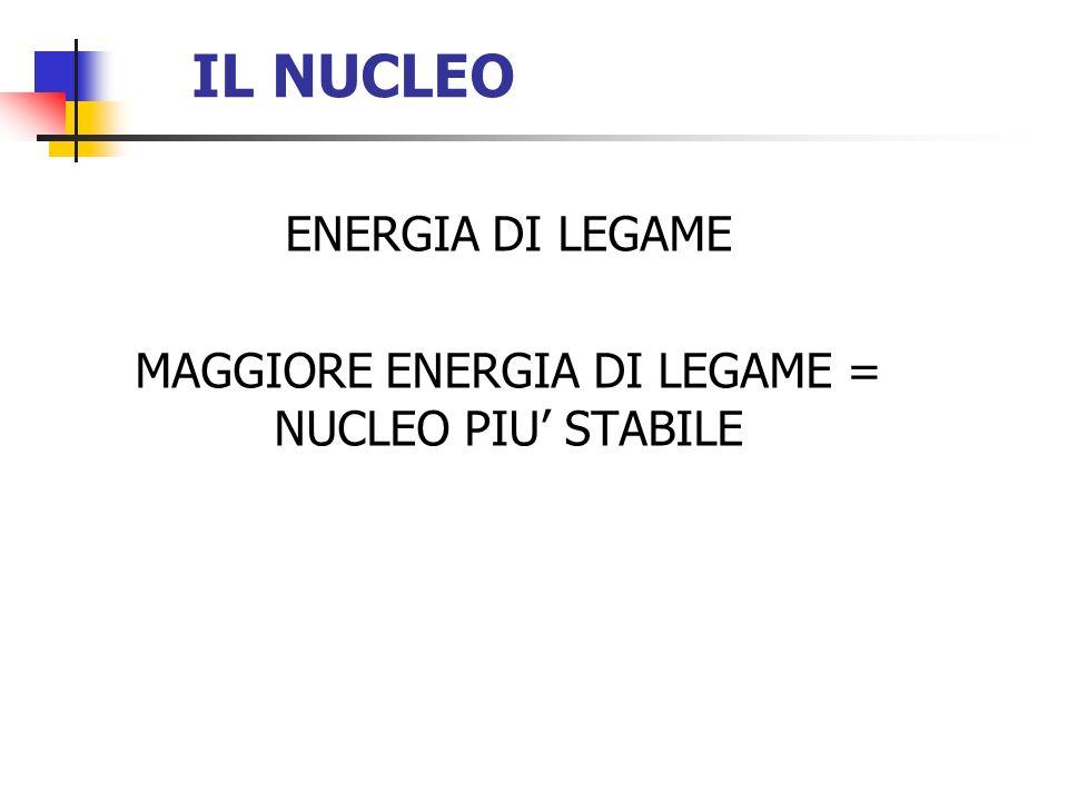 ENERGIA DI LEGAME MAGGIORE ENERGIA DI LEGAME = NUCLEO PIU STABILE