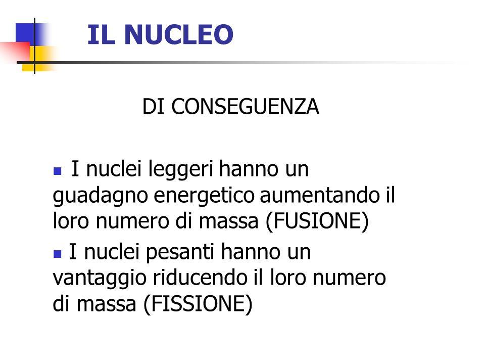 IL NUCLEO DI CONSEGUENZA I nuclei leggeri hanno un guadagno energetico aumentando il loro numero di massa (FUSIONE) I nuclei pesanti hanno un vantaggi