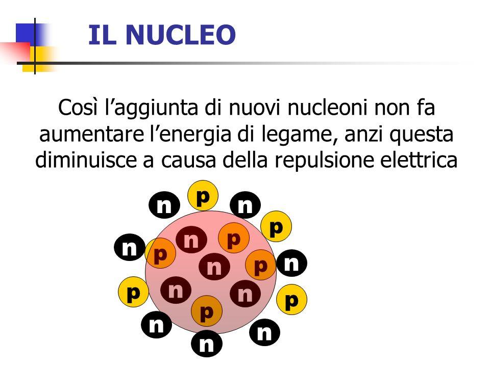 IL NUCLEO Così laggiunta di nuovi nucleoni non fa aumentare lenergia di legame, anzi questa diminuisce a causa della repulsione elettrica p p p p n n