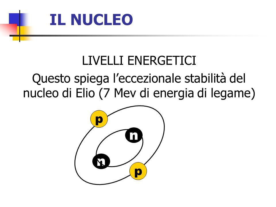 IL NUCLEO LIVELLI ENERGETICI Questo spiega leccezionale stabilità del nucleo di Elio (7 Mev di energia di legame) n n p p