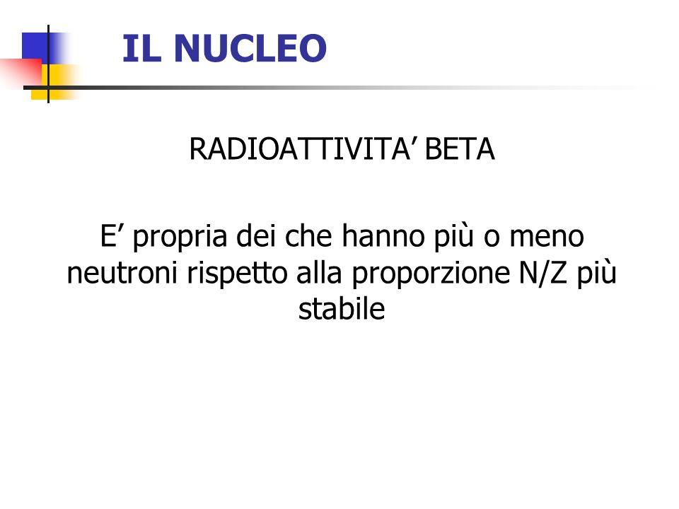 IL NUCLEO RADIOATTIVITA BETA E propria dei che hanno più o meno neutroni rispetto alla proporzione N/Z più stabile