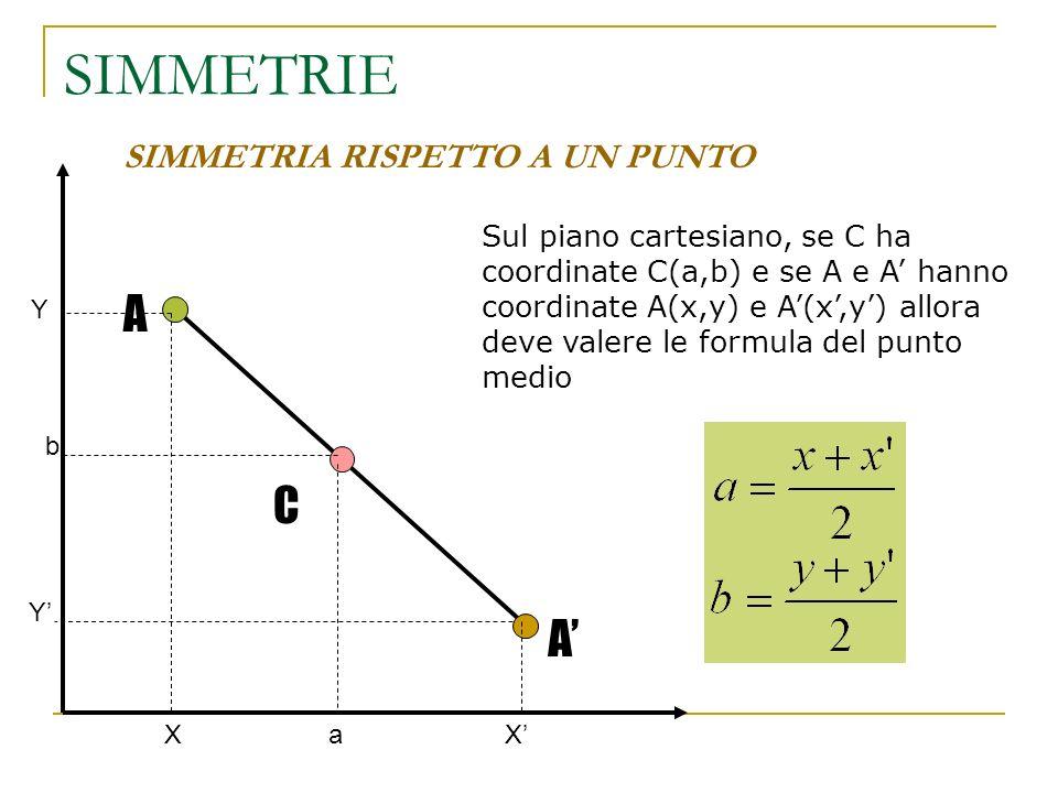 SIMMETRIE SIMMETRIA RISPETTO A UN PUNTO A C A Sul piano cartesiano, se C ha coordinate C(a,b) e se A e A hanno coordinate A(x,y) e A(x,y) allora deve