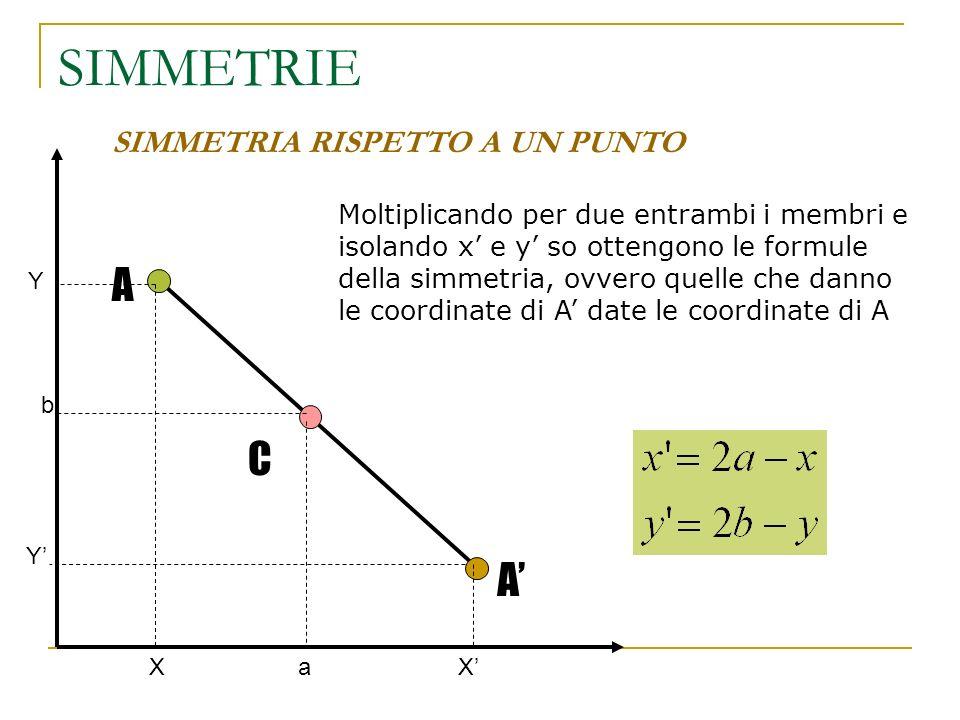 SIMMETRIE SIMMETRIA RISPETTO A UN PUNTO A C A Moltiplicando per due entrambi i membri e isolando x e y so ottengono le formule della simmetria, ovvero