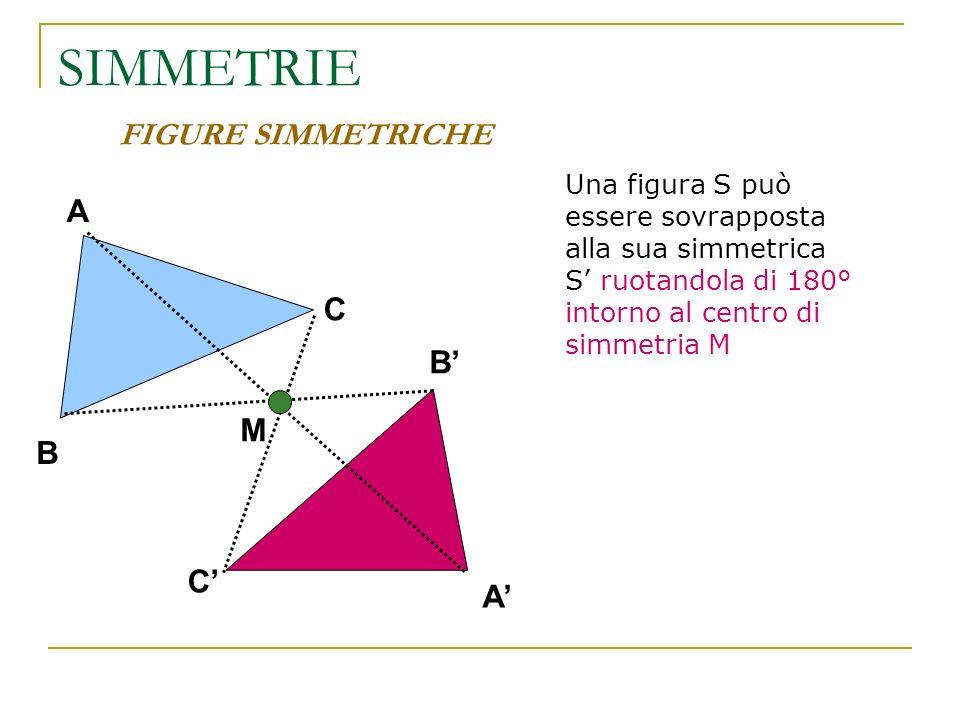 SIMMETRIE FIGURE SIMMETRICHE Se una figura coincide con la sua simmetrica allora la figura si dice SIMMETRICA e il centro M si dice CENTRO DI SIMMETRIA della figura Ad esempio, un parallelogramma è simmetrico rispetto al punto di incontro delle diagonali M