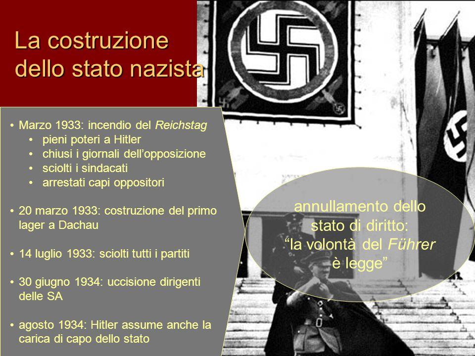 La costruzione dello stato nazista Marzo 1933: incendio del Reichstag pieni poteri a Hitler chiusi i giornali dellopposizione sciolti i sindacati arre