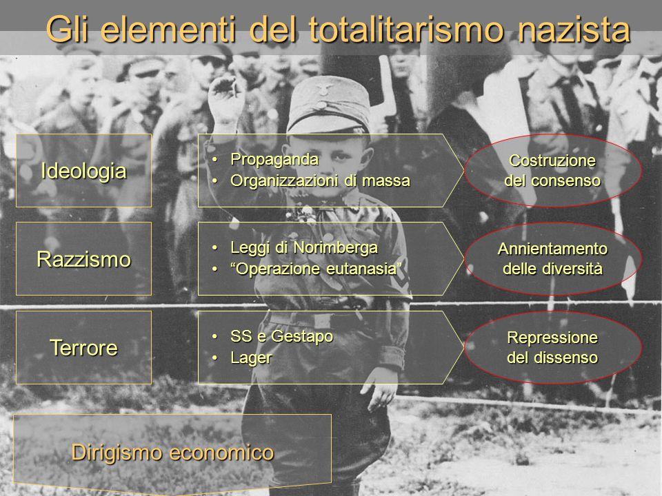 Gli elementi del totalitarismo nazista Terrore Razzismo Ideologia PropagandaPropaganda Organizzazioni di massaOrganizzazioni di massa Costruzione del