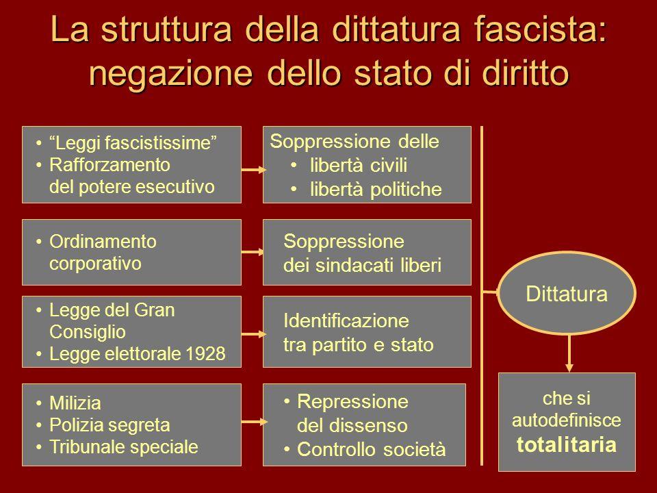 La struttura della dittatura fascista: negazione dello stato di diritto Leggi fascistissime Rafforzamento del potere esecutivo Ordinamento corporativo