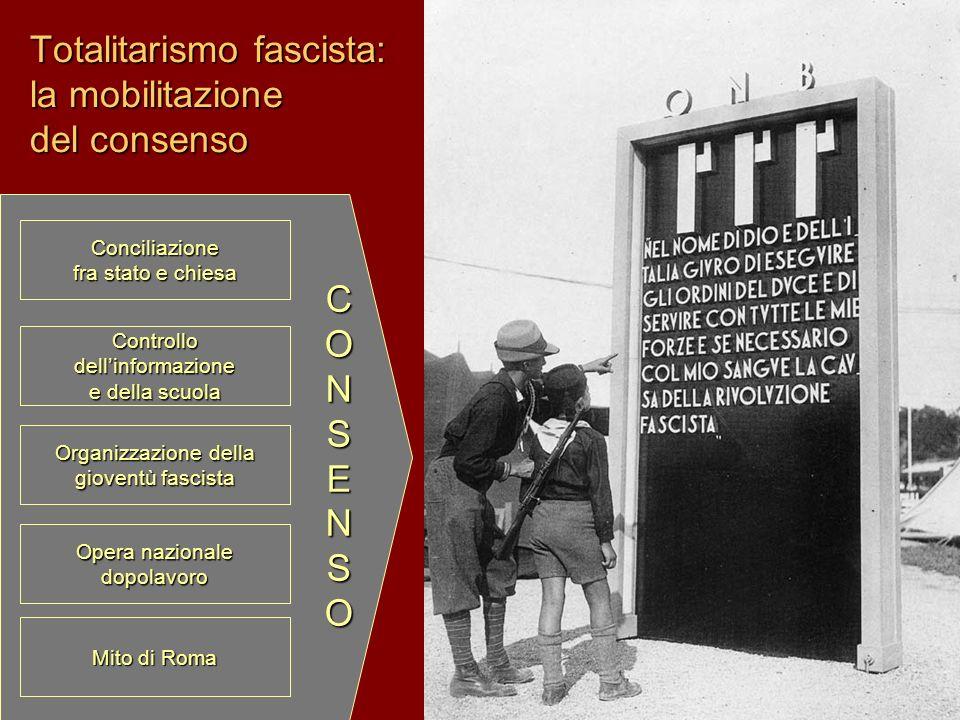 Totalitarismo fascista: la mobilitazione del consenso Conciliazione fra stato e chiesa Opera nazionale dopolavoro Organizzazione della gioventù fascis