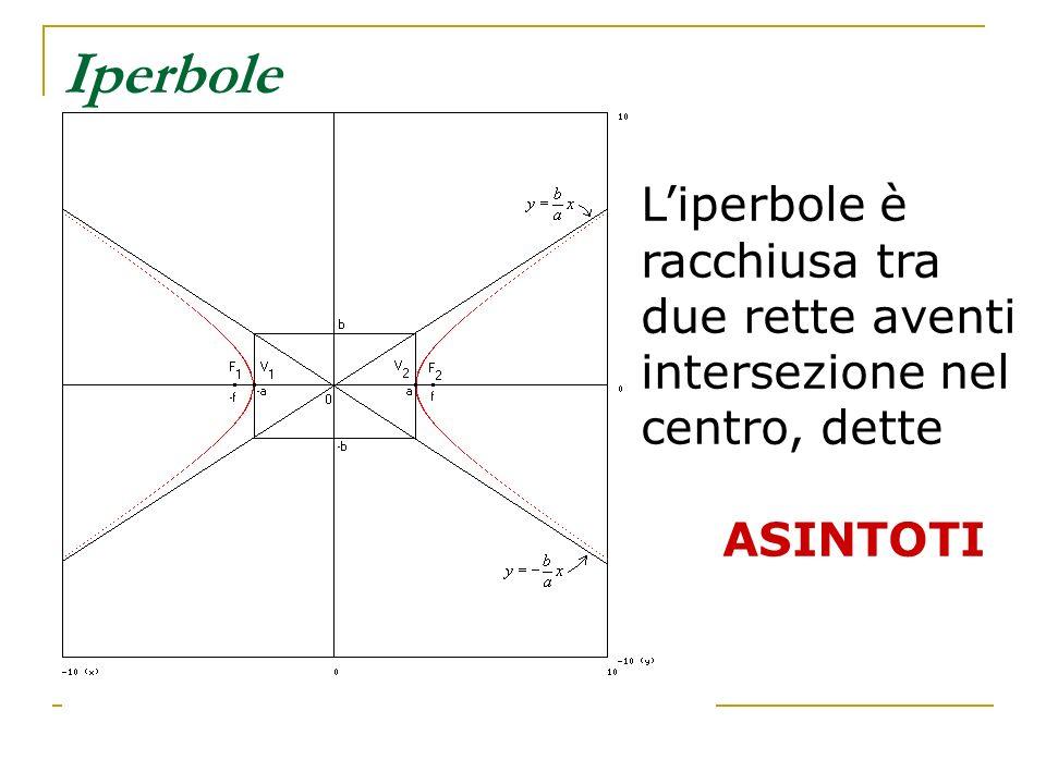 Iperbole Liperbole è racchiusa tra due rette aventi intersezione nel centro, dette ASINTOTI
