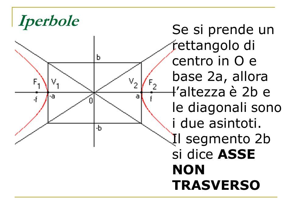 Iperbole Se si prende un rettangolo di centro in O e base 2a, allora laltezza è 2b e le diagonali sono i due asintoti. Il segmento 2b si dice ASSE NON