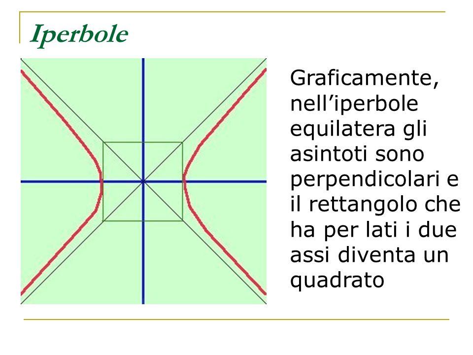 Iperbole Graficamente, nelliperbole equilatera gli asintoti sono perpendicolari e il rettangolo che ha per lati i due assi diventa un quadrato