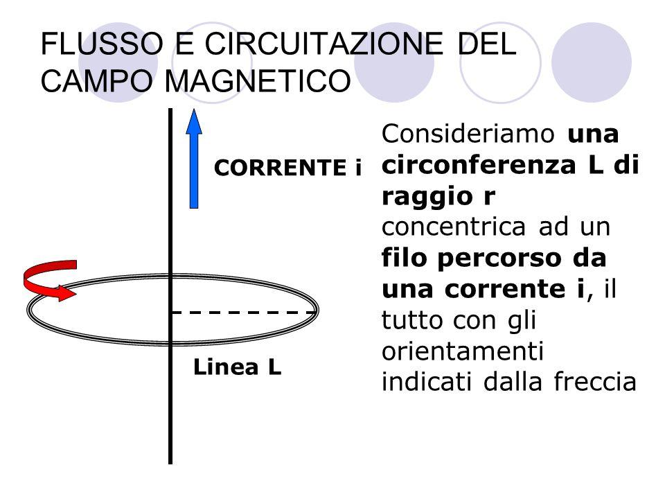 FLUSSO E CIRCUITAZIONE DEL CAMPO MAGNETICO CORRENTE i Linea L In questo modo il vettore B è sempre tangente alla linea, per cui la circuitazione di B lungo L può essere calcolata in modo semplice B