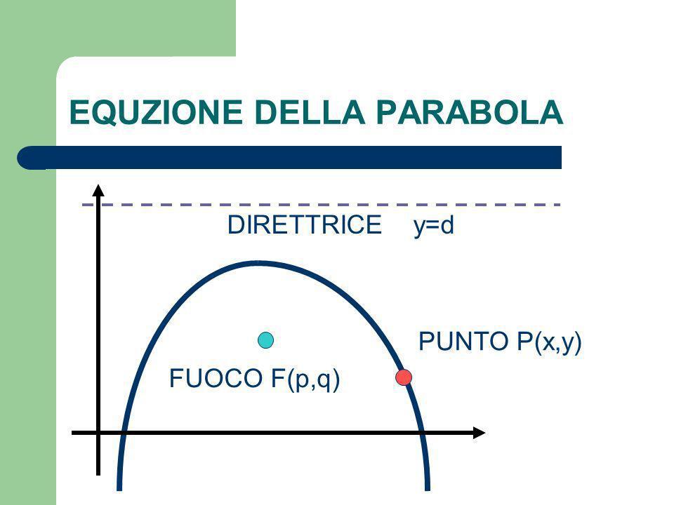 EQUZIONE DELLA PARABOLA DIRETTRICE y=d FUOCO F(p,q) PUNTO P(x,y)
