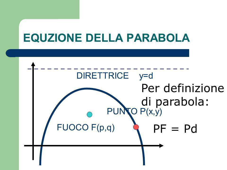 EQUZIONE DELLA PARABOLA DIRETTRICE y=d FUOCO F(p,q) PUNTO P(x,y) Per definizione di parabola: PF = Pd