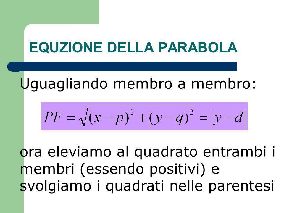 EQUZIONE DELLA PARABOLA Uguagliando membro a membro: ora eleviamo al quadrato entrambi i membri (essendo positivi) e svolgiamo i quadrati nelle parent