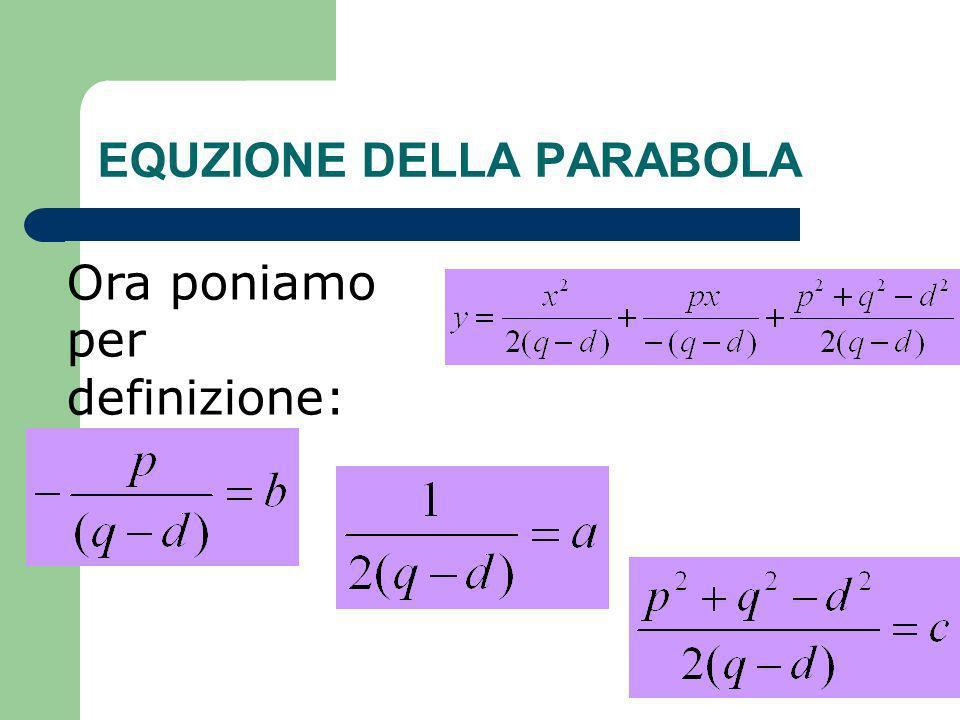EQUZIONE DELLA PARABOLA Sostituendo, otteniamo finalmente lequazione della parabola con asse parallelo allasse y