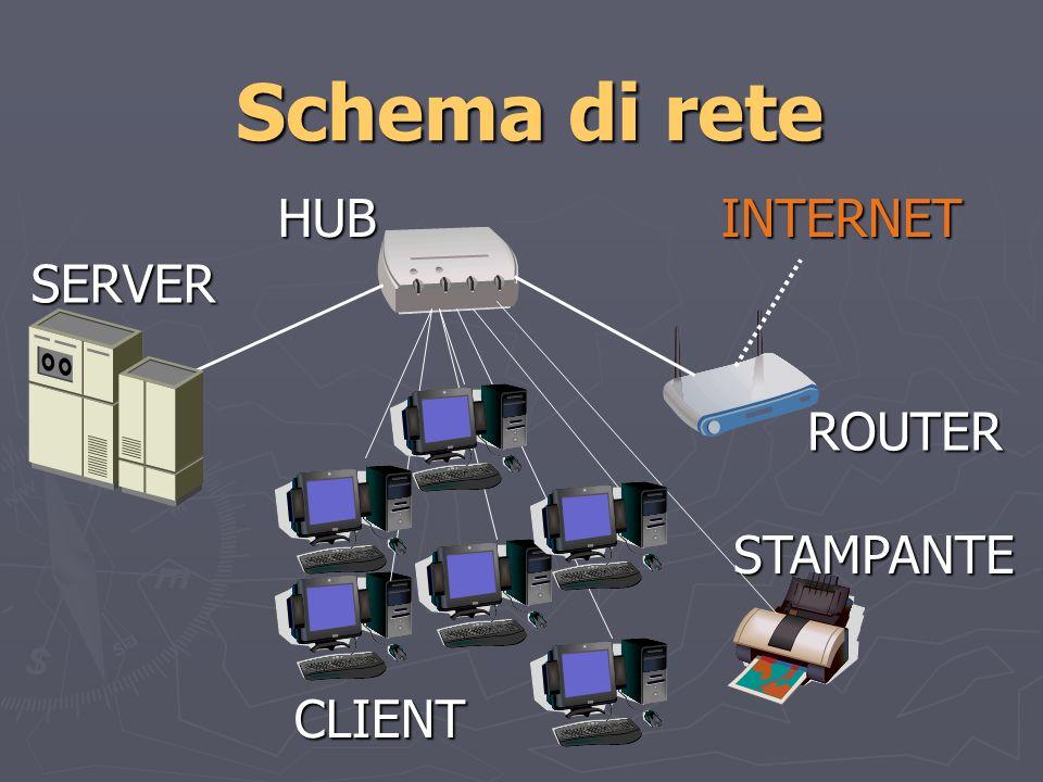 Schema di rete HUB SERVER STAMPANTE ROUTER CLIENT INTERNET