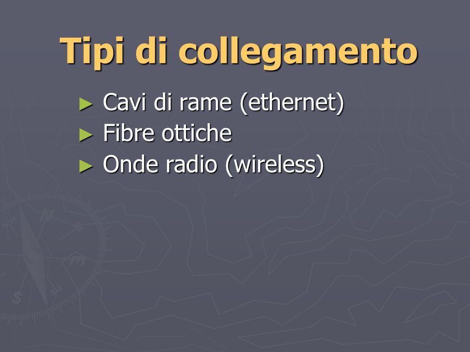 Tipi di collegamento Cavi di rame (ethernet) Cavi di rame (ethernet) Fibre ottiche Fibre ottiche Onde radio (wireless) Onde radio (wireless)